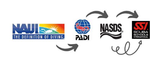潛水協會 關係